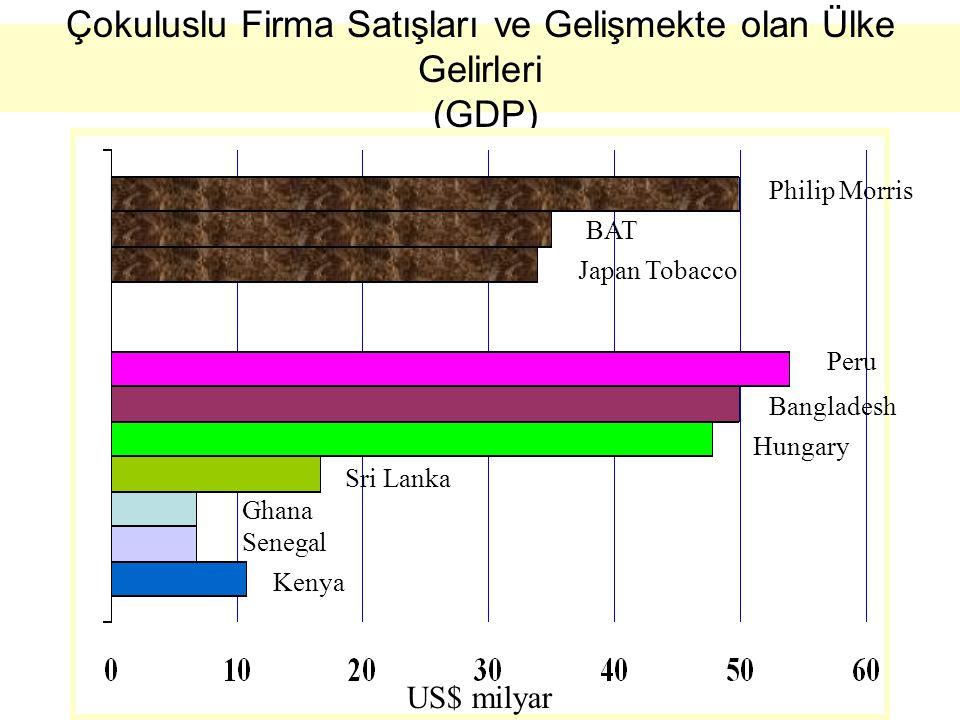 Çokuluslu Firma Satışları ve Gelişmekte olan Ülke Gelirleri (GDP) US$ milyar Philip Morris BAT Japan Tobacco Peru Bangladesh Kenya Senegal Sri Lanka Ghana Hungary