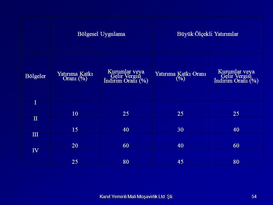 Kanıt Yeminli Mali Müşavirlik Ltd. Şti. 54 Bölgesel UygulamaBüyük Ölçekli Yatırımlar Bölgeler Yatırıma Katkı Oranı (%) Kurumlar veya Gelir Vergisi İnd
