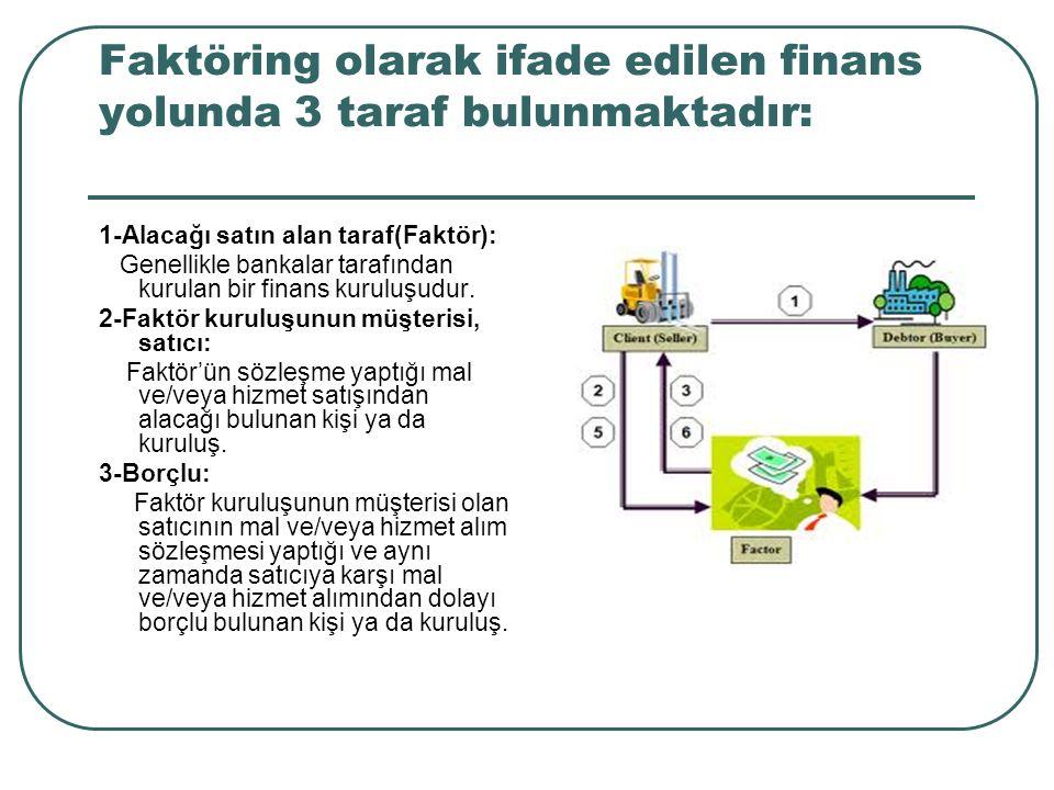 Faktöring olarak ifade edilen finans yolunda 3 taraf bulunmaktadır: 1-Alacağı satın alan taraf(Faktör): Genellikle bankalar tarafından kurulan bir fin