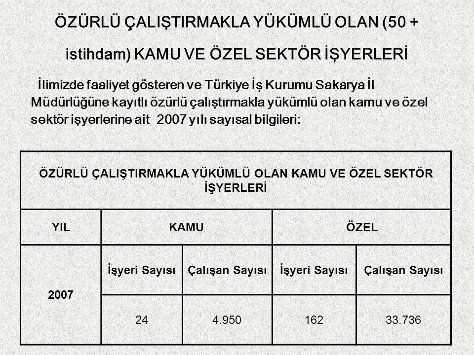 ÖZÜRLÜ ÇALIŞTIRMAKLA YÜKÜMLÜ OLAN (50 + istihdam) KAMU VE ÖZEL SEKTÖR İŞYERLERİ İlimizde faaliyet gösteren ve Türkiye İş Kurumu Sakarya İl Müdürlüğüne kayıtlı özürlü çalıştırmakla yükümlü olan kamu ve özel sektör işyerlerine ait 2007 yılı sayısal bilgileri: ÖZÜRLÜ ÇALIŞTIRMAKLA YÜKÜMLÜ OLAN KAMU VE ÖZEL SEKTÖR İŞYERLERİ YILKAMUÖZEL 2007 İşyeri SayısıÇalışan Sayısıİşyeri SayısıÇalışan Sayısı 244.95016233.736