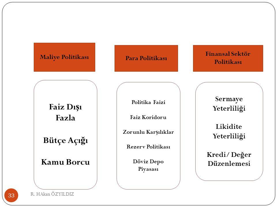 R. HAkan ÖZYILDIZ 33 Maliye Politikası Para Politikası Finansal Sektör Politikası Faiz Dı ş ı Fazla Bütçe Açı ğ ı Kamu Borcu Politika Faizi Faiz Korid