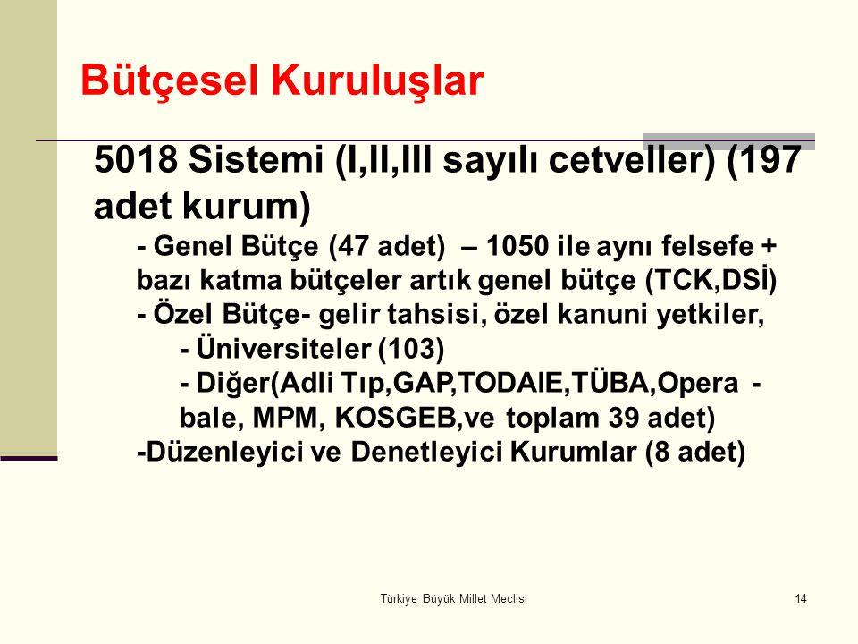 Türkiye Büyük Millet Meclisi14 5018 Sistemi (I,II,III sayılı cetveller) (197 adet kurum) - Genel Bütçe (47 adet) – 1050 ile aynı felsefe + bazı katma