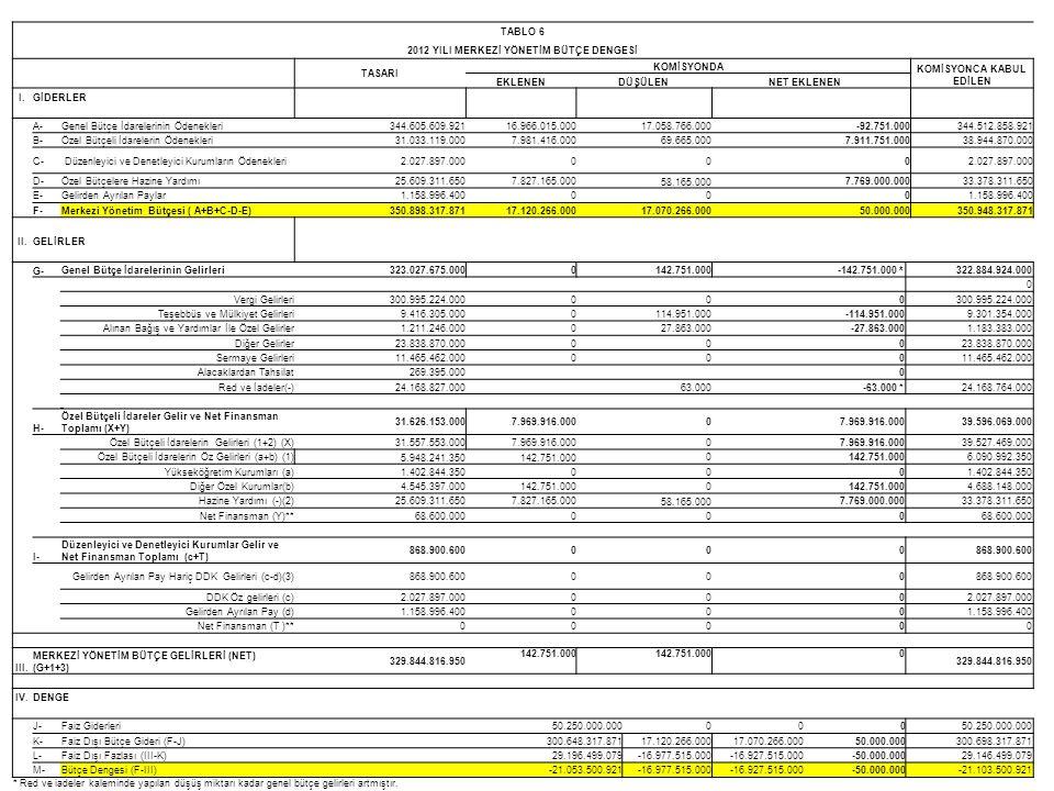 TABLO 6 2012 YILI MERKEZİ YÖNETİM BÜTÇE DENGESİ TASARI KOMİSYONDA KOMİSYONCA KABUL EDİLEN EKLENENDÜŞÜLENNET EKLENEN I.GİDERLER A-Genel Bütçe İdareleri