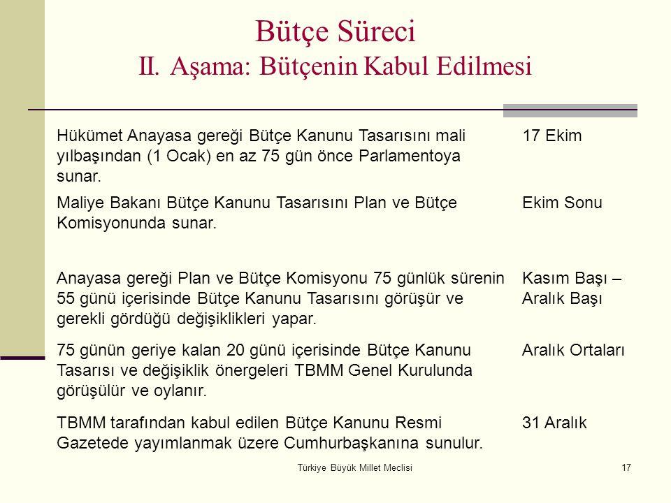 Türkiye Büyük Millet Meclisi17 Bütçe Süreci II. Aşama: Bütçenin Kabul Edilmesi Hükümet Anayasa gereği Bütçe Kanunu Tasarısını mali yılbaşından (1 Ocak