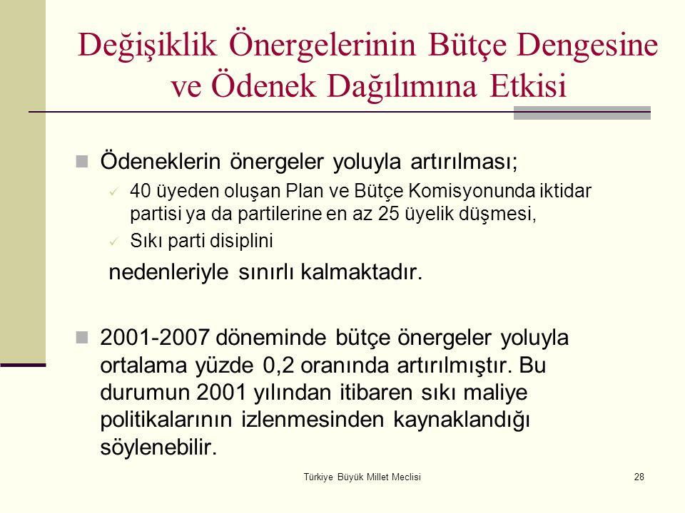 Türkiye Büyük Millet Meclisi28 Değişiklik Önergelerinin Bütçe Dengesine ve Ödenek Dağılımına Etkisi Ödeneklerin önergeler yoluyla artırılması; 40 üyed