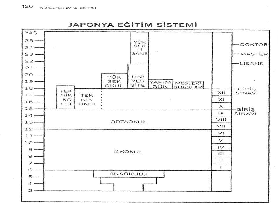 YÖNETİM, YÖNETİCİ, LİDERLİK OLGULARININ ORTAYA ÇIKIŞI VE TARİHSEL GELİŞİMİ Günümüz Japon Eğitim Sistemi
