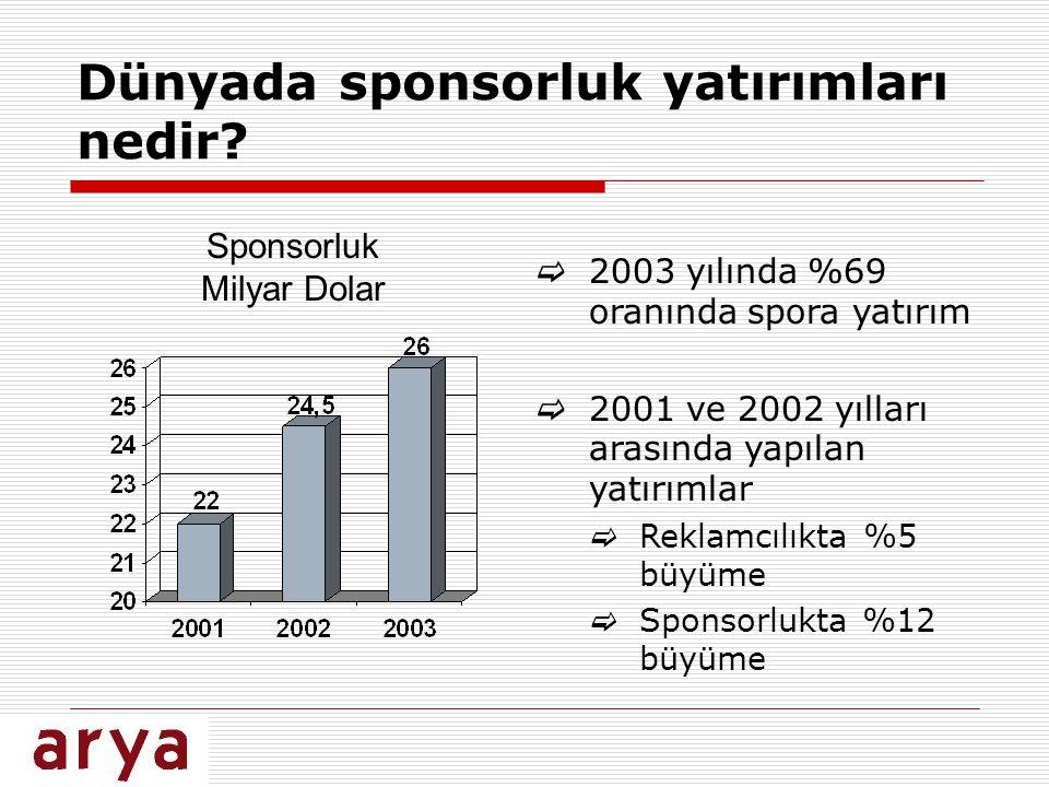 Dünyada sponsorluk yatırımları nedir? Sponsorluk Milyar Dolar  2003 yılında %69 oranında spora yatırım  2001 ve 2002 yılları arasında yapılan yatırı