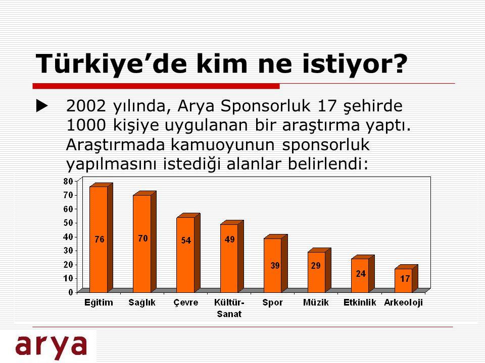 Türkiye'de kim ne istiyor?  2002 yılında, Arya Sponsorluk 17 şehirde 1000 kişiye uygulanan bir araştırma yaptı. Araştırmada kamuoyunun sponsorluk yap