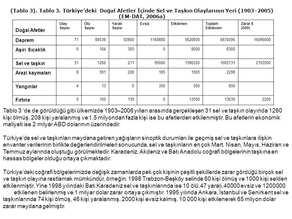 Tablo 3 'de de görüldüğü gibi ülkemizde 1903–2006 yılları arasında gerçekleşen 31 sel ve taşkın olayında 1260 kişi ölmüş, 208 kişi yaralanmış ve 1,5 m