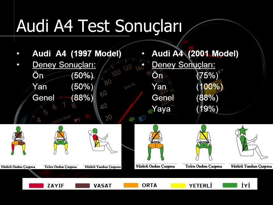 Audi A4 Test Sonuçları Audi A4 (1997 Model) Deney Sonuçları: Ön (50%) Yan (50%) Genel (88%) Audi A4 (2001 Model) Deney Sonuçları: Ön (75%) Yan (100%) Genel (88%) Yaya (19%)