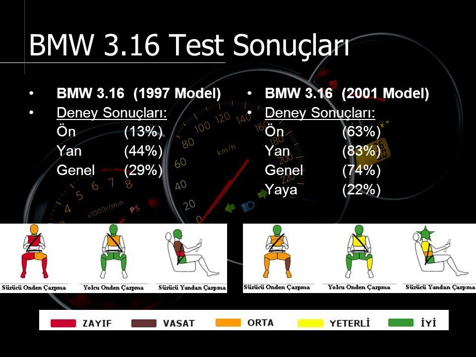 BMW 3.16 Test Sonuçları BMW 3.16 (1997 Model) Deney Sonuçları: Ön (13%) Yan (44%) Genel (29%) BMW 3.16 (2001 Model) Deney Sonuçları: Ön (63%) Yan (83%) Genel (74%) Yaya (22%)