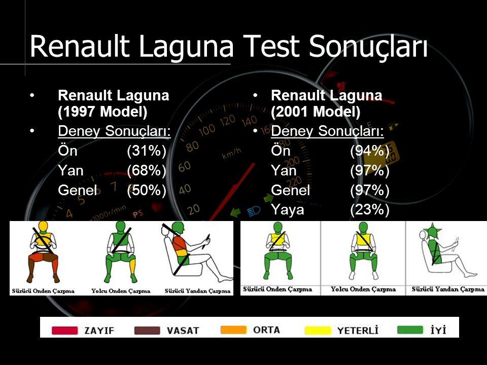 Renault Laguna Test Sonuçları Renault Laguna (1997 Model) Deney Sonuçları: Ön (31%) Yan (68%) Genel (50%) Renault Laguna (2001 Model) Deney Sonuçları: Ön (94%) Yan (97%) Genel (97%) Yaya (23%)
