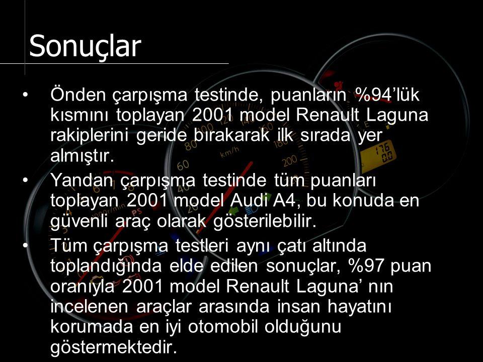 Önden çarpışma testinde, puanların %94'lük kısmını toplayan 2001 model Renault Laguna rakiplerini geride bırakarak ilk sırada yer almıştır.