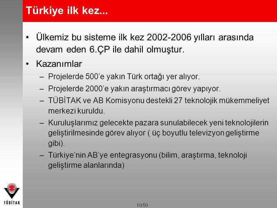 10/50 Türkiye ilk kez... Ülkemiz bu sisteme ilk kez 2002-2006 yılları arasında devam eden 6.ÇP ile dahil olmuştur. Kazanımlar –Projelerde 500'e yakın