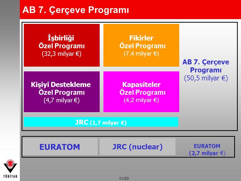 11/50 İşbirliği Özel Programı (32,3 milyar €) Fikirler Özel Programı (7,4 milyar €) Kişiyi Destekleme Özel Programı (4,7 milyar €) Kapasiteler Özel Pr
