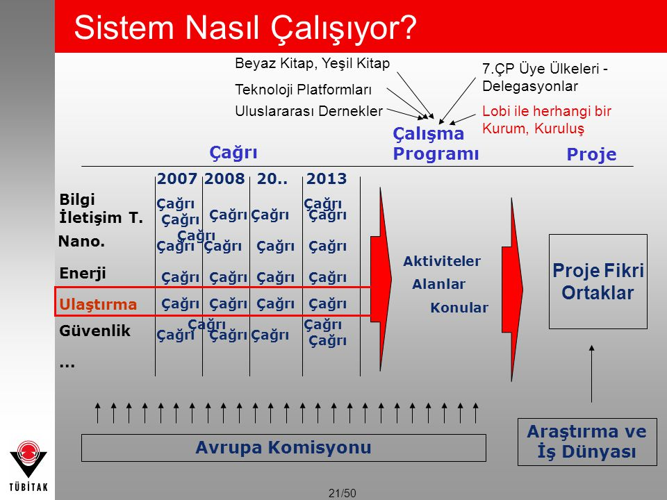 21/50 Sistem Nasıl Çalışıyor? Çağrı 2007200820..2013 Avrupa Komisyonu Bilgi İletişim T. Enerji Ulaştırma Aktiviteler Alanlar Konular Araştırma ve İş D