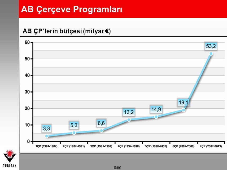 9/50 AB ÇP'lerin bütçesi (milyar €) AB Çerçeve Programları
