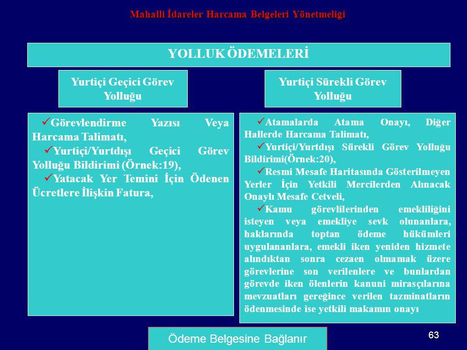 63 YOLLUK ÖDEMELERİ Yurtiçi Geçici Görev Yolluğu  Görevlendirme Yazısı Veya Harcama Talimatı,  Yurtiçi/Yurtdışı Geçici Görev Yolluğu Bildirimi (Örne