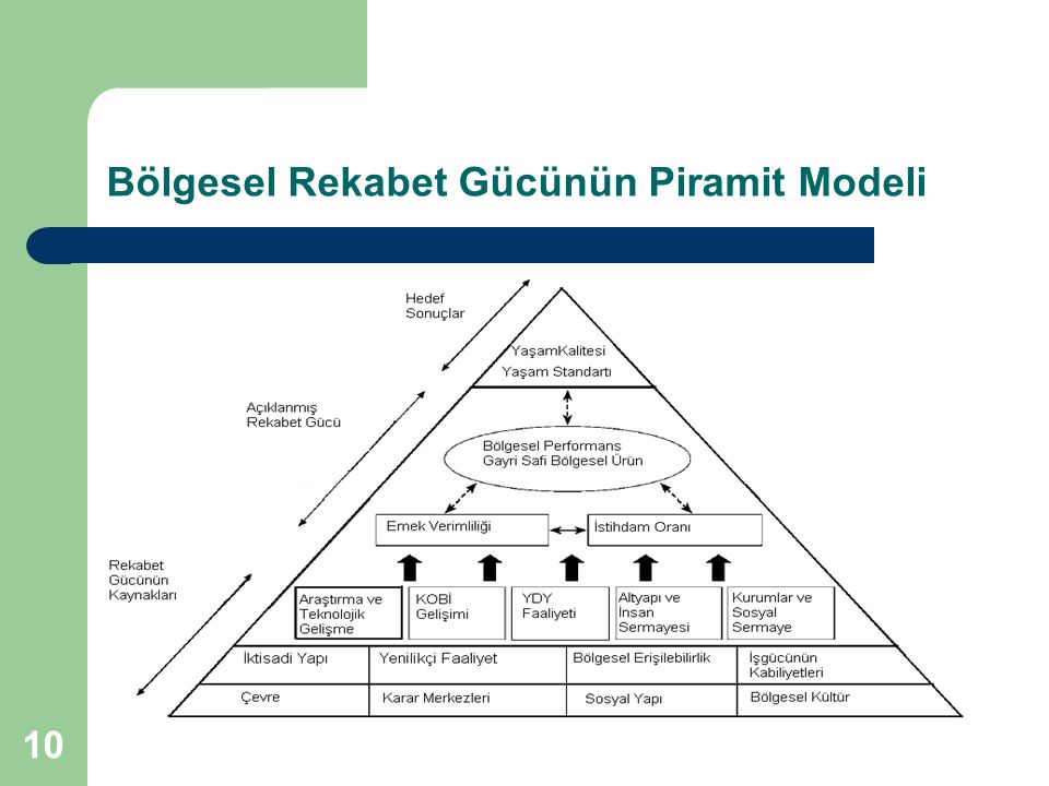 10 Bölgesel Rekabet Gücünün Piramit Modeli