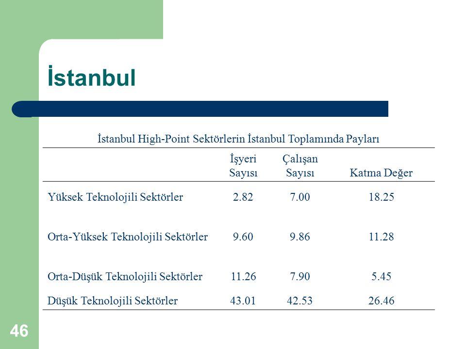 46 İstanbul İstanbul High-Point Sektörlerin İstanbul Toplamında Payları İşyeri Sayısı Çalışan SayısıKatma Değer Yüksek Teknolojili Sektörler2.827.0018