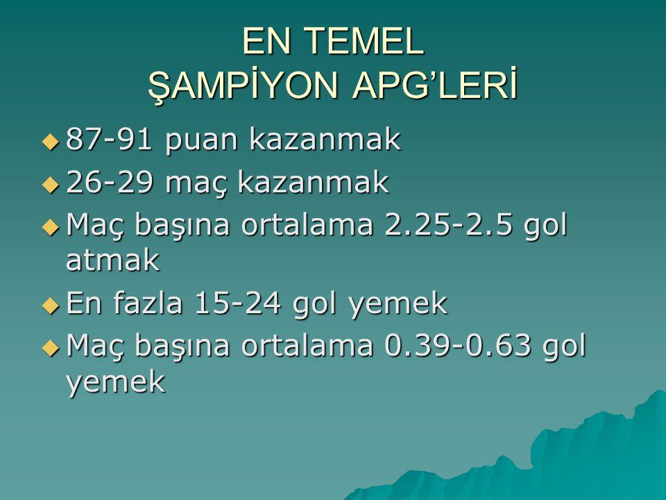 EN TEMEL ŞAMPİYON APG'LERİ  87-91 puan kazanmak  26-29 maç kazanmak  Maç başına ortalama 2.25-2.5 gol atmak  En fazla 15-24 gol yemek  Maç başına