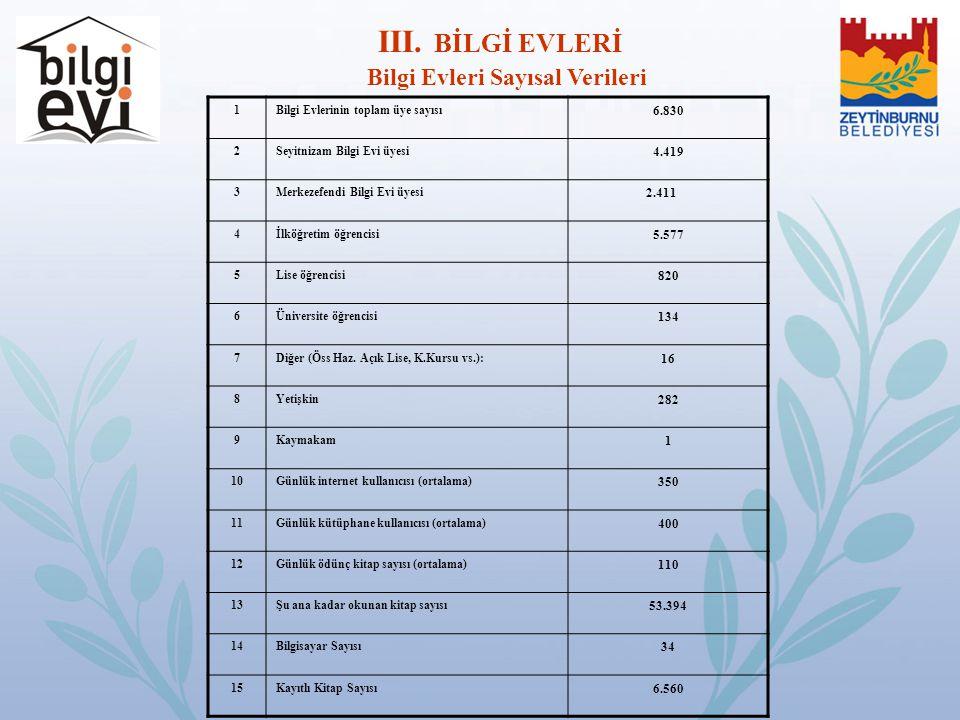 Bilgi Evleri Sayısal Verileri 1Bilgi Evlerinin toplam üye sayısı 6.830 2Seyitnizam Bilgi Evi üyesi 4.419 3Merkezefendi Bilgi Evi üyesi 2.411 4İlköğret