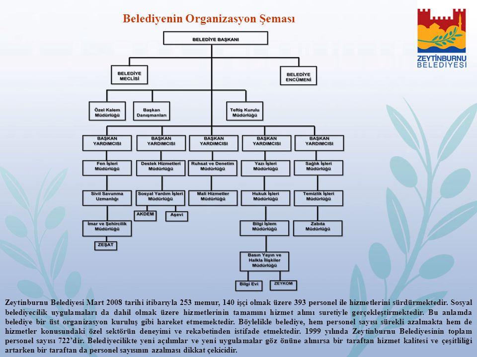 Zeytinburnu Belediyesi Mart 2008 tarihi itibarıyla 253 memur, 140 işçi olmak üzere 393 personel ile hizmetlerini sürdürmektedir. Sosyal belediyecilik