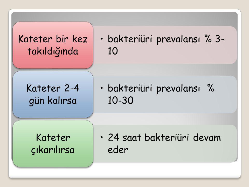 bakteriüri prevalansı % 3- 10 Kateter bir kez takıldığında bakteriüri prevalansı % 10-30 Kateter 2-4 gün kalırsa 24 saat bakteriüri devam eder Kateter