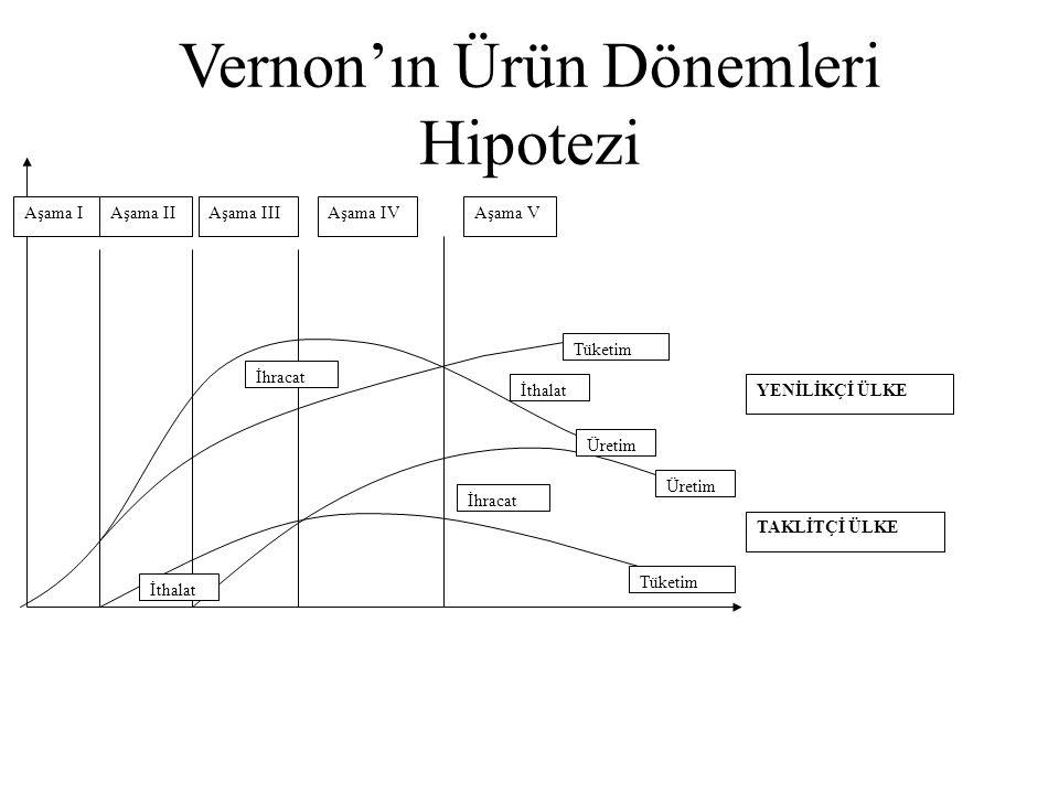 Aşama IAşama IIAşama IIIAşama IVAşama V İhracat İthalat Tüketim Üretim YENİLİKÇİ ÜLKE TAKLİTÇİ ÜLKE Vernon'ın Ürün Dönemleri Hipotezi