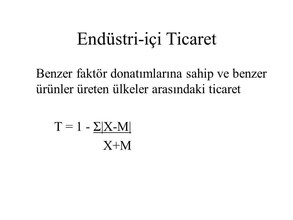 Endüstri-içi Ticaret Benzer faktör donatımlarına sahip ve benzer ürünler üreten ülkeler arasındaki ticaret T = 1 - Σ|X-M| X+M