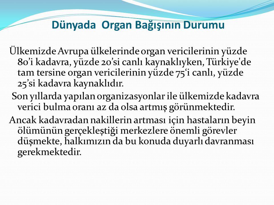 Dünyada Organ Bağışının Durumu Ülkemizde Avrupa ülkelerinde organ vericilerinin yüzde 80'i kadavra, yüzde 20'si canlı kaynaklıyken, Türkiye'de tam ter
