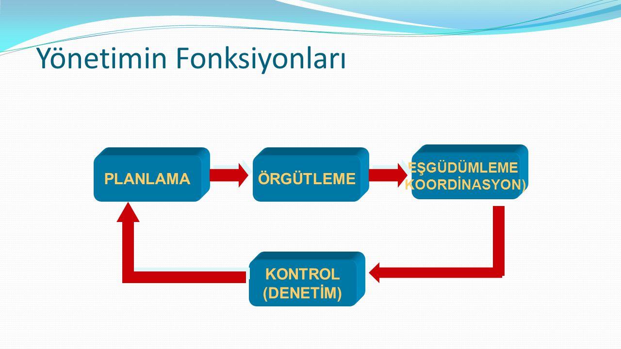 PLANLAMAÖRGÜTLEME EŞGÜDÜMLEME KOORDİNASYON) KONTROL (DENETİM) Yönetimin Fonksiyonları