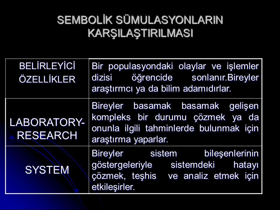 SEMBOLİK SÜMULASYONLARIN KARŞILAŞTIRILMASI BELİRLEYİCİÖZELLİKLER Bir populasyondaki olaylar ve işlemler dizisi öğrencide sonlanır.Bireyler araştırmcı ya da bilim adamıdırlar.
