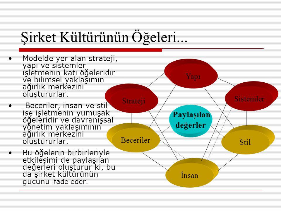 Şirket Kültürünün Öğeleri... Modelde yer alan strateji, yapı ve sistemler işletmenin katı öğeleridir ve bilimsel yaklaşımın ağırlık merkezini oluşturu