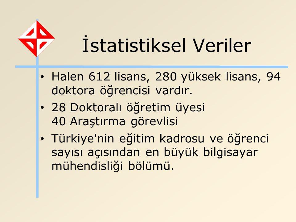 İstatistiksel Veriler Halen 612 lisans, 280 yüksek lisans, 94 doktora öğrencisi vardır. 28 Doktoralı öğretim üyesi 40 Araştırma görevlisi Türkiye'nin