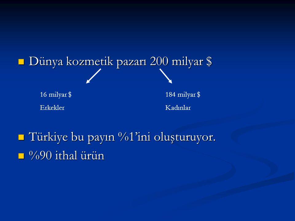 Dünya kozmetik pazarı 200 milyar $ Dünya kozmetik pazarı 200 milyar $ Türkiye bu payın %1'ini oluşturuyor.
