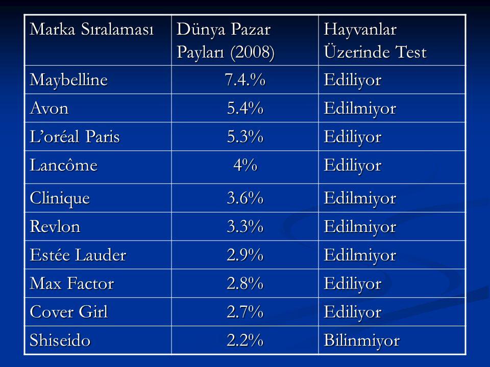 Marka Sıralaması Dünya Pazar Payları (2008) Hayvanlar Üzerinde Test Maybelline7.4.%Ediliyor Avon5.4%Edilmiyor L'oréal Paris 5.3%Ediliyor Lancôme4%Ediliyor Clinique3.6%Edilmiyor Revlon3.3%Edilmiyor Estée Lauder 2.9%Edilmiyor Max Factor 2.8%Ediliyor Cover Girl 2.7%Ediliyor Shiseido2.2%Bilinmiyor