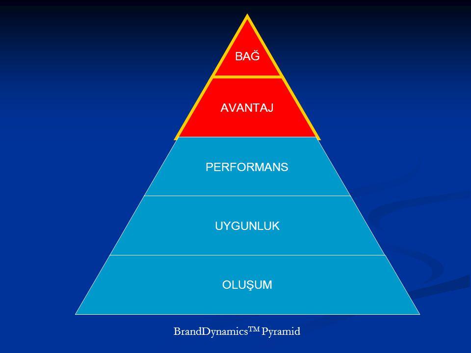 BAĞ AVANTAJ PERFORMANS UYGUNLUK OLUŞUM BrandDynamics TM Pyramid
