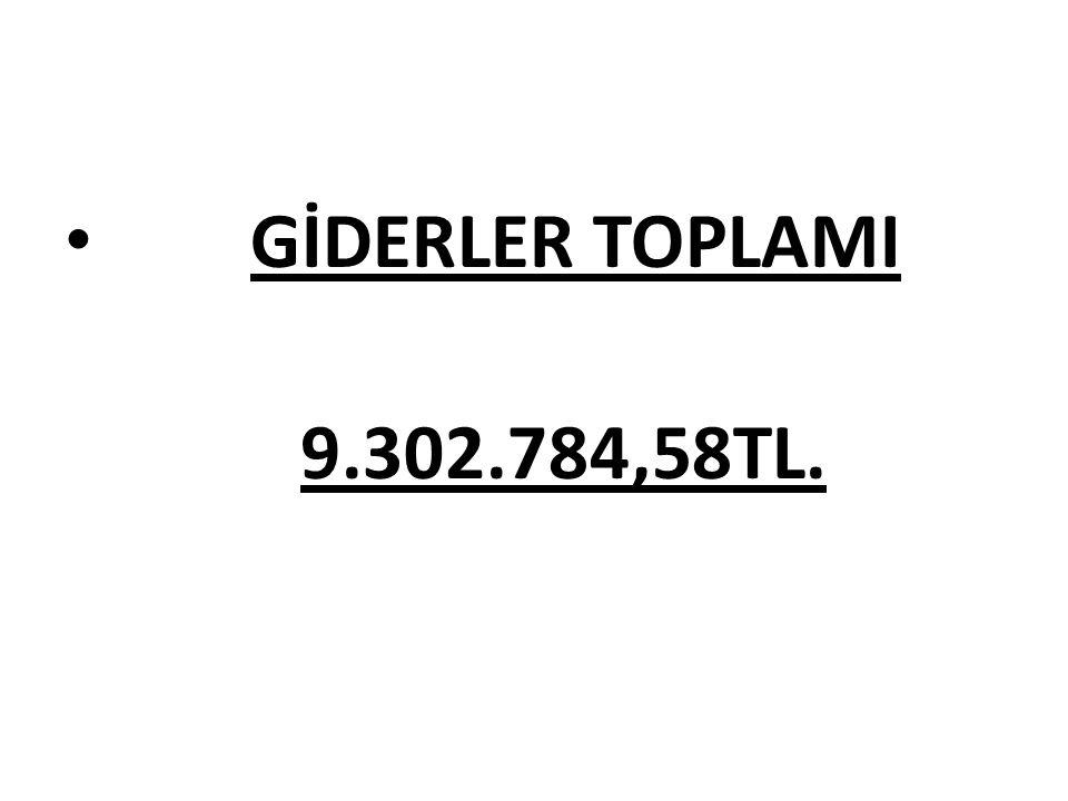 GİDERLER TOPLAMI 9.302.784,58TL.