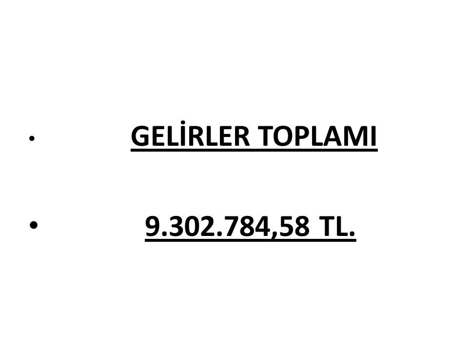 GELİRLER TOPLAMI 9.302.784,58 TL.