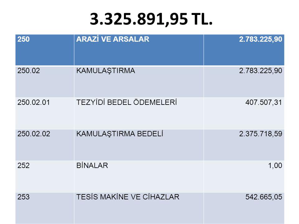 3.325.891,95 TL.