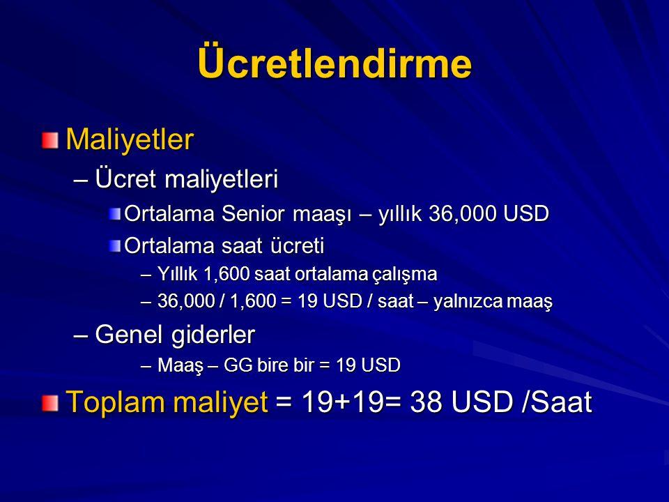 Ücretlendirme Maliyetler –Ücret maliyetleri Ortalama Senior maaşı – yıllık 36,000 USD Ortalama saat ücreti –Yıllık 1,600 saat ortalama çalışma –36,000 / 1,600 = 19 USD / saat – yalnızca maaş –Genel giderler –Maaş – GG bire bir = 19 USD Toplam maliyet = 19+19= 38 USD /Saat