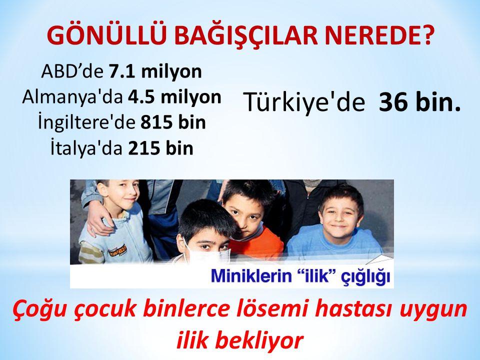 Çoğu çocuk binlerce lösemi hastası uygun ilik bekliyor ABD'de 7.1 milyon Almanya da 4.5 milyon İngiltere de 815 bin İtalya da 215 bin Türkiye de 36 bin.