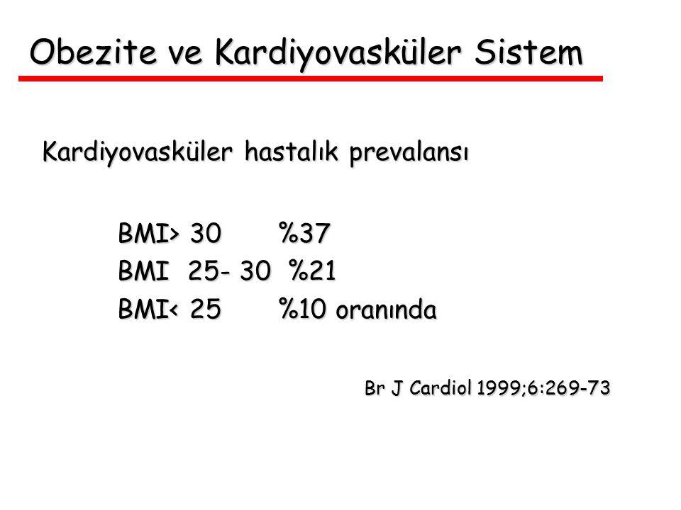 Obezite ve Kardiyovasküler Sistem Kardiyovasküler hastalık prevalansı BMI> 30 %37 BMI> 30 %37 BMI 25- 30 %21 BMI 25- 30 %21 BMI< 25 %10 oranında BMI<