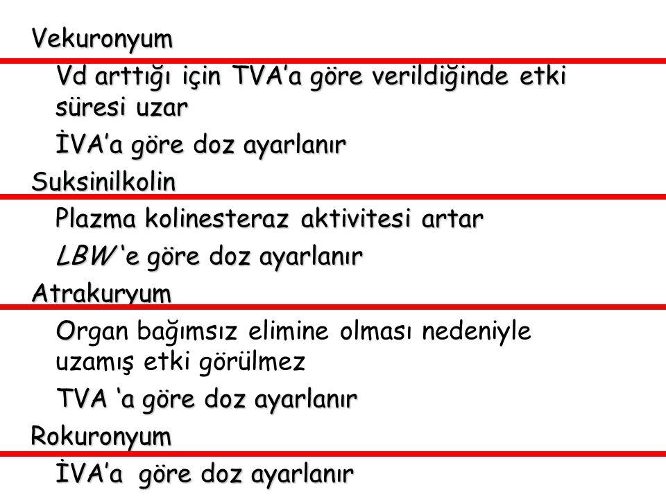 Vekuronyum Vd arttığı için TVA'a göre verildiğinde etki süresi uzar İVA'a göre doz ayarlanır Suksinilkolin Plazma kolinesteraz aktivitesi artar LBW 'e