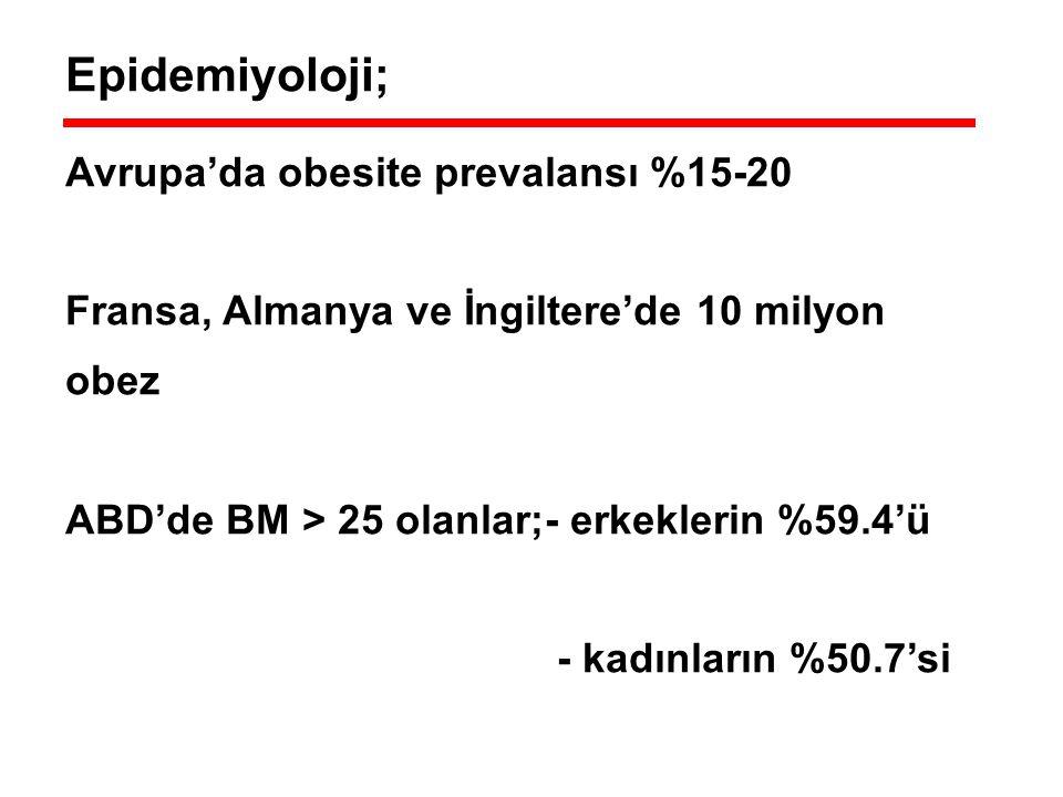 Epidemiyoloji; Avrupa'da obesite prevalansı %15-20 Fransa, Almanya ve İngiltere'de 10 milyon obez ABD'de BM > 25 olanlar;- erkeklerin %59.4'ü - kadınl