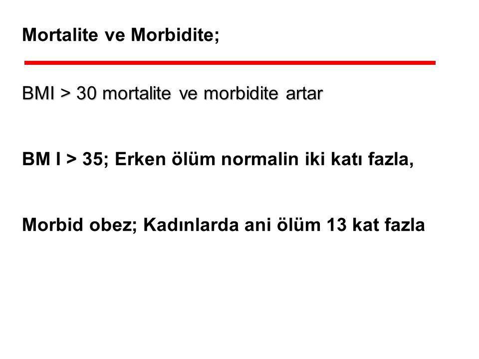 Mortalite ve Morbidite; BMI > 30 mortalite ve morbidite artar BM I > 35; Erken ölüm normalin iki katı fazla, Morbid obez; Kadınlarda ani ölüm 13 kat f
