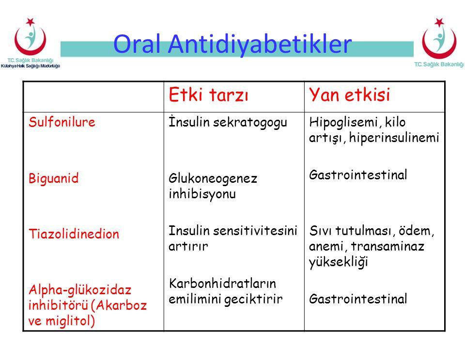 Oral Antidiyabetikler Etki tarzıYan etkisi Sulfonilure Biguanid Tiazolidinedion Alpha-glükozidaz inhibitörü (Akarboz ve miglitol) İnsulin sekratogogu Glukoneogenez inhibisyonu Insulin sensitivitesini artırır Karbonhidratların emilimini geciktirir Hipoglisemi, kilo artışı, hiperinsulinemi Gastrointestinal Sıvı tutulması, ödem, anemi, transaminaz yüksekliği Gastrointestinal