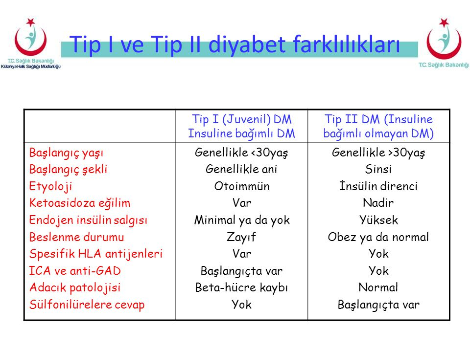Tip I ve Tip II diyabet farklılıkları Tip I (Juvenil) DM Insuline bağımlı DM Tip II DM (Insuline bağımlı olmayan DM) Başlangıç yaşı Başlangıç şekli Et
