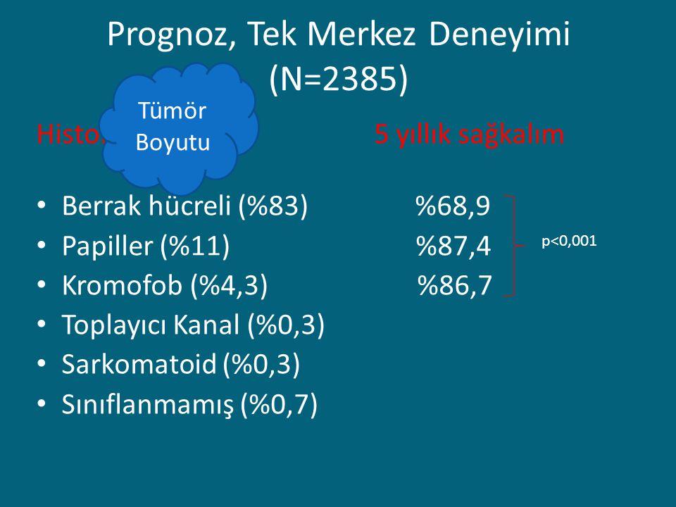 Prognoz, Tek Merkez Deneyimi (N=2385) Histoloji5 yıllık sağkalım Berrak hücreli (%83) %68,9 Papiller (%11) %87,4 Kromofob (%4,3) %86,7 Toplayıcı Kanal (%0,3) Sarkomatoid (%0,3) Sınıflanmamış (%0,7) p<0,001 Tümör Boyutu